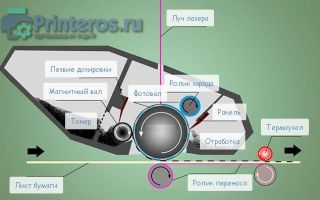 Устройство картриджа для лазерного принтера