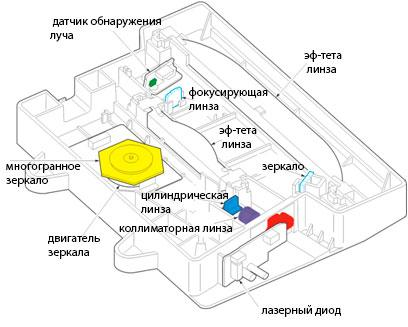 Схема расположения элементов лазера принтера
