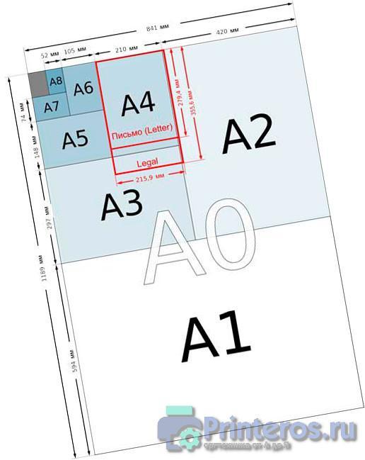 Различные форматы бумаги относительно формата А0