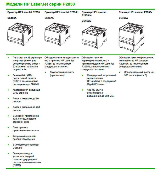 Сравнительная таблица серии HP P2055