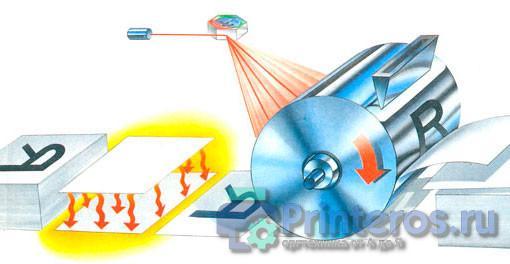 Схематичное изображение работы лазерного принтера