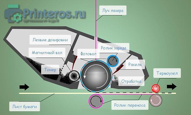 Схема, изображающая принцип работы лазерного картриджа